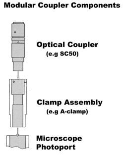 CAMERA ADAPTERS. Optical coupler, video coupler, microscope camera coupler, microscope camera mount, microscope camera adapter, SC50, SC67, SC38, Optem, Thales-Optem, Diagnostic Instruments, HR055, Olympus microscope, Meiji microscope, Nikon microscope, Leica microscope, Zeiss microscope